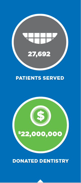 13,142 volunteers, 27,692 patients served, and $22,000,000 in donated dentistry